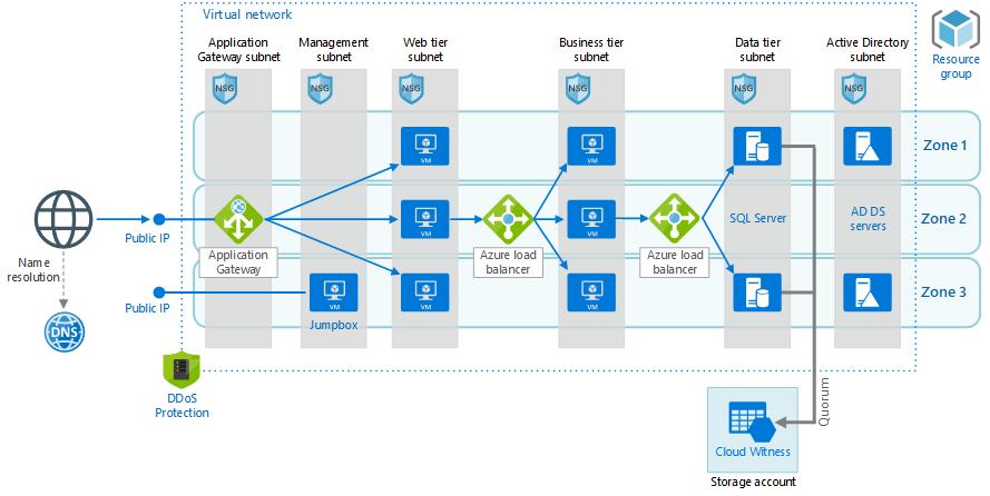 Infraestructura en Microsoft Azure